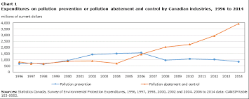 Trends In Capital Expenditures On Environmental Protection