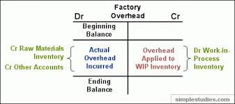 Accounting T Chart Manufacturing And Non Manufacturing Costs Online Accounting