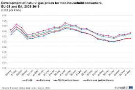 Uk Natural Gas Prices Chart Natural Gas Price Statistics Statistics Explained