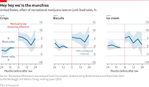 Weed Prices Chart Legal Weed Is Linked To Higher Junk Food Sales Daily Chart