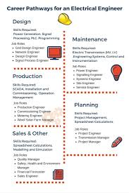 Design Engineer Career Path Career Pathways For An Electrical Engineer Infographic