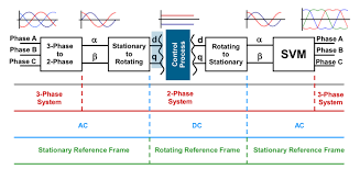 What Are Leading Methods For Vfd Control Of Ac Motors