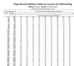 wage bracket method