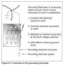 หลักดิน Grounding Electrode (3) หลักดิน Grounding Electrode (3)