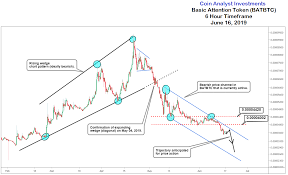 Basic Attention Token Intraday Timeframe Chart Patterns