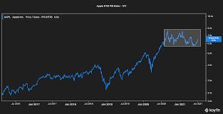 Buy AAPL Stock ...