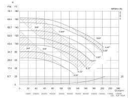 How To Read A Pump Curve Chart How To Read A Pump Curve Definitions Formulas Evaluation