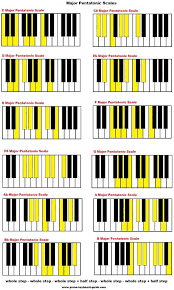 Major Pentatonic Scales On Piano In 2019 Piano Sheet Music