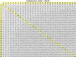 Printable Multiplication Times Table Chart Multiplication