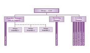 Your Organization Chart E Myth Business Savvy Chart