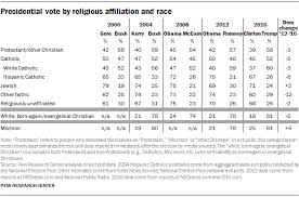 How The Faithful Voted A Preliminary 2016 Analysis Pew