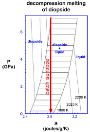 mantle composition. an example is shown in the figure for one-component system diopside (camgsi2o6). diagram divided into one- and two-phase fields (the two phase mantle composition