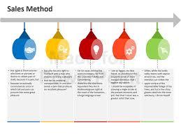 Sales Methods Editable Powerpoint Slides