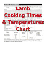Roast Beef Temperature Chart Beef Cooking Times How To Cooking Tips Recipetips Com