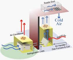central air conditioning system diagram. how will look after installation central air conditioning system diagram