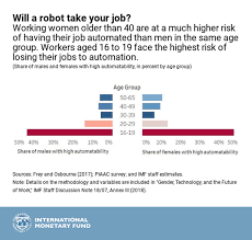 It Works Pay Chart 2018 Women Technology And The Future Of Work Imf Blog