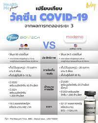 เปรียบเทียบวัคซีนป้องกันโควิด-19 ระหว่าง Pfizer และ Moderna  หลังผ่านการทดสอบเฟส 3 ในคน - workpointTODAY