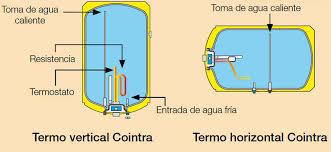 Como Instalar Termo Electrico Fontanería ¿Como Se Instala Un Termo Como Instalar Termo Electrico Horizontal