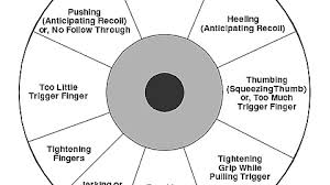 Pistol Shooting Error Chart Pistol Shooting Form Correction Chart Right Hand Imgur
