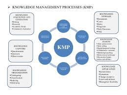 Develop A Knowledge Management Strategy For Nestle Information