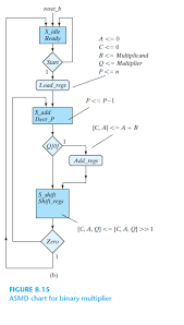 Solved Modify The Block Diagram Of The Sequential