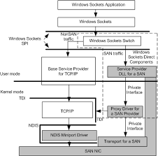 Introduction to System Area Networks - Windows drivers | Microsoft Docs