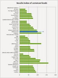 Carrots Glycemic Index Chart Glycemic Index And Glycemic Load Understanding Will