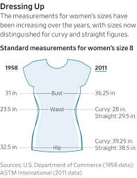 Vanity Jeans Size Chart Why Womens Clothing Sizes Arent What They Used To Be Wsj