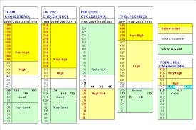 Healthy Cholesterol Levels Chart 43 Faithful Normal Cholesterol Levels Chart Women