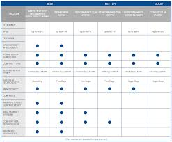 Furnace Comparison Chart Comfortexpertsgroup Furnaces