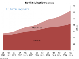 Netflix Subscribers Chart Why Investors Are Going Crazy Over Netflix Explained In One
