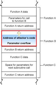 Avoiding Buffer Overflows and Underflows