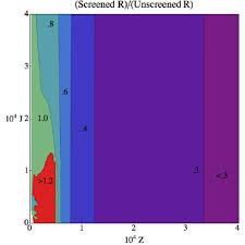 Electron Shielding The Ratio R For A Vorton With Electron Shielding Compared