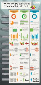 Comparison Chart Infographic Food Comparison Chart Visual Ly
