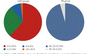 Blood Types In Human Populations Pie Chart Figure 2 From Blood Groups Distribution And Gene Diversity