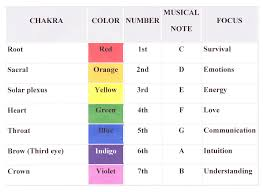 Chakras Tone Colour Chart Aura Photography Sound