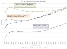 Oil Contango Chart Wti Crude Oil Backwardation No Back To Contango Bsic