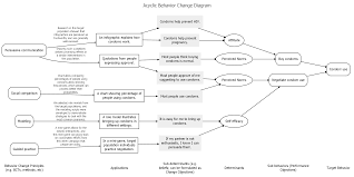 Behavior Change Chart Acyclic Behavior Change Diagrams Behaviorchange
