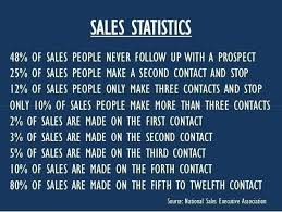 Best Quotes About Success quote on sales Idealvistalistco 63