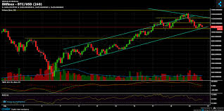 Btc Usd Bitfinex Chart Bitcoin Chart Analysis Feb 22