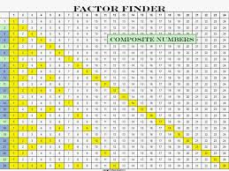 Greatest Common Factor Table Chart Greatest Common Factor Chart Printable Mixing It Up In