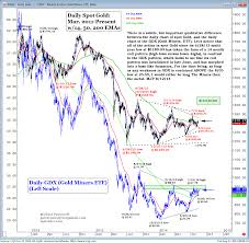 Gdx Chart A Comparative Chart View Of Gold Vs The Gold Miners Mid