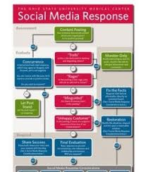 Social Media Response Flow Chart Flow Chart We Use To Teach