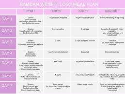 Balanced Diet Chart For Weight Loss How To Lose Weight In Ramadan 2019 Diet Plan 10kg 20kg