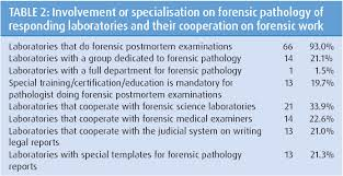 Forensic Veterinary Pathology Todays Situation And Perspectives