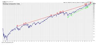 Nasdaq 10 Year Chart What The Most Important Chart In The World Says About
