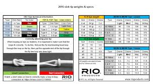 Airflo Spey Line Chart Tips
