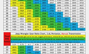 Chevy Truck Tire Size Chart Skillful Chevy Gear Ratios 2006 Ford F150 Tire Size Chart