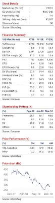 Stock Recommendation Vrl Logistics Limited Vrl Buy