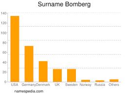 Bomberg - Estadísticas y significado del nombre Bomberg